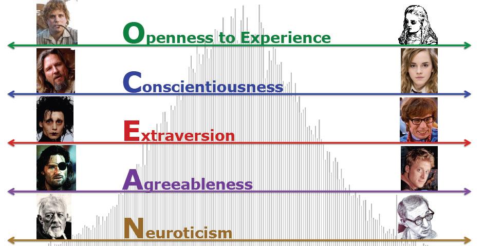 Exemples de personnages connus de chaque côté du spectre de personnalité