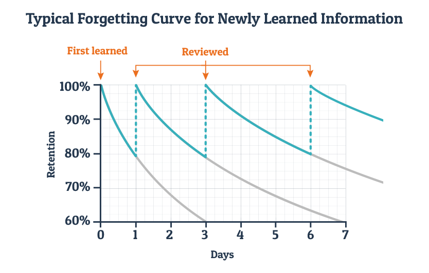 Ebbinghaus and the forgetting curve - Wranx