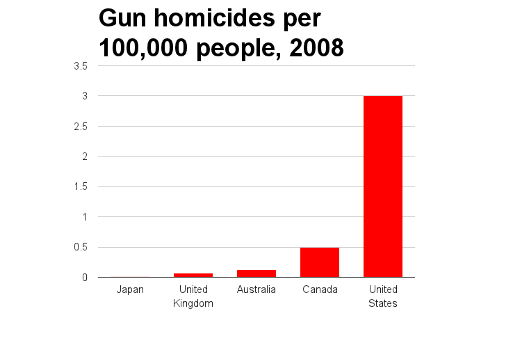 in-contrast-the-us-has-a-gun-homicide-ra