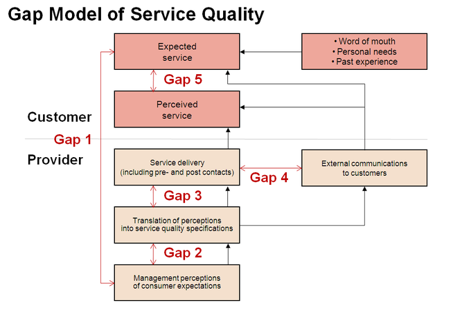 HOW DOES SERVICE QUALITY INFLUENCE CUSTOMER LOYALTY IN ...