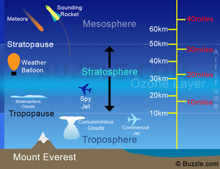 Stratosphere & Troposphere ~ Climate change