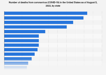 Deaths from COVID-19 U.S. by state 2020
