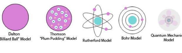 History of the Atom   Sutori