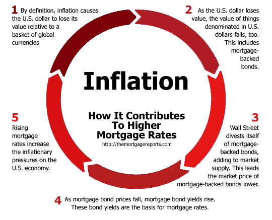 A Helpful Chart : How Inflation Changes Mortgage Rates