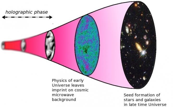 【アカシックレコード】やはり、この宇宙は「ホログラフィック」だった…実質的な証拠が明らかになる? - 大地震・前兆 ...