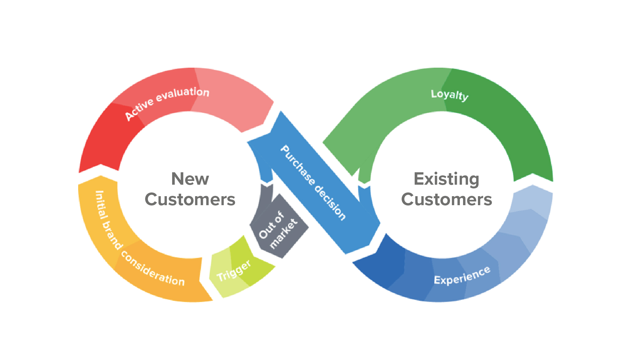 Track, segment, target: an introduction to customer ...