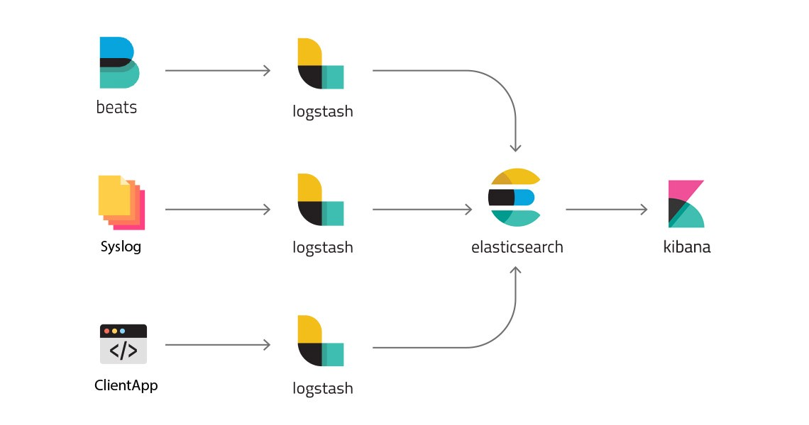 Deployment of full-scale ELK stack to Kubernetes – Hacker Noon