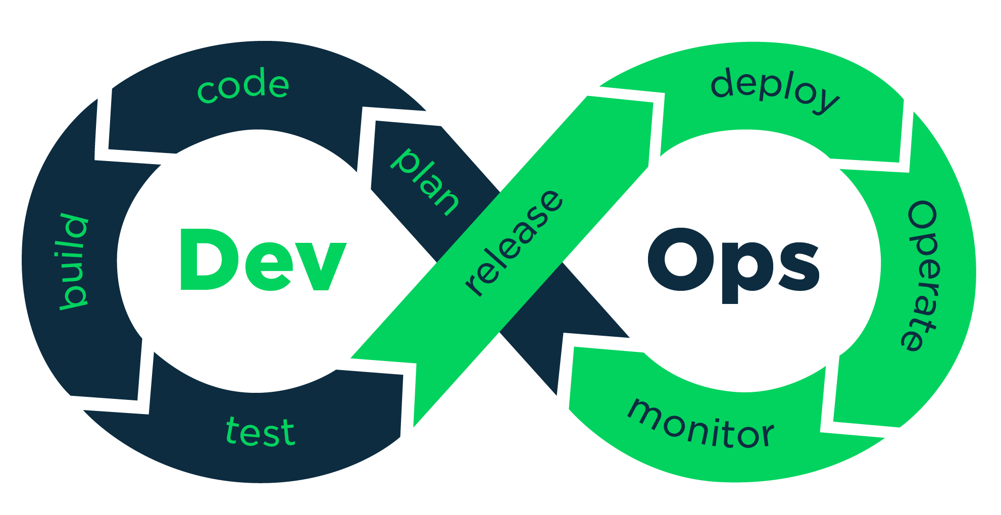 DevOps is a culture, not a role! – Irma Kornilova – Medium