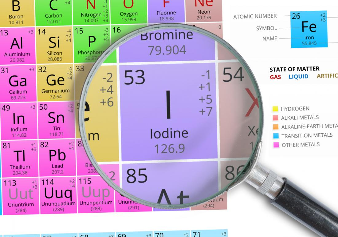 Iodine: Health benefits and risks