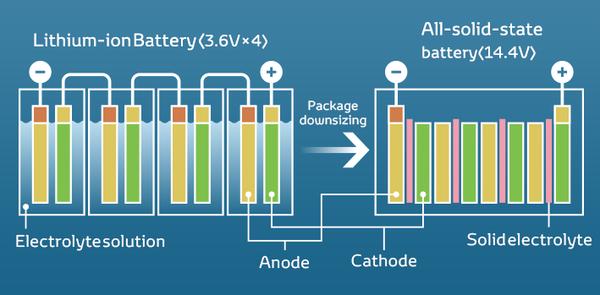 Panasonic, Tesla's Battery Partner, May Have Upcoming EV ...