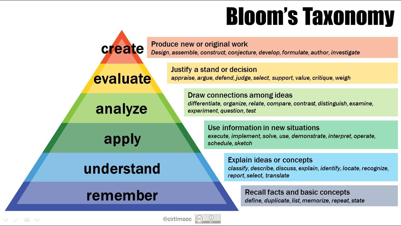 Bloom's Taxonomy | Center for Teaching | Vanderbilt University