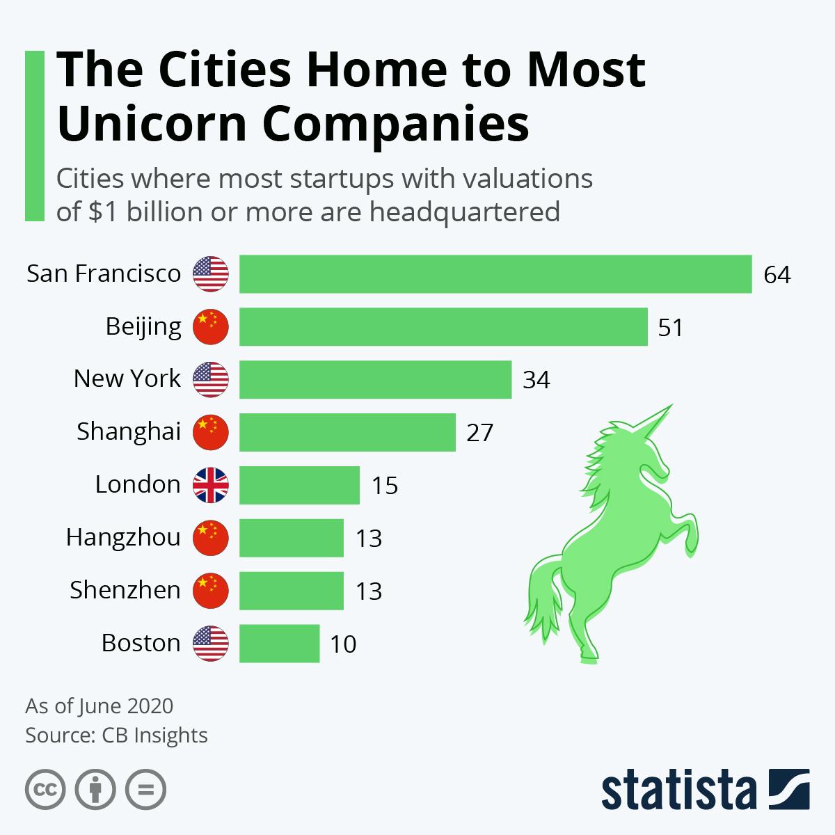 Where Are The World's Unicorn Companies? - CITI I/O
