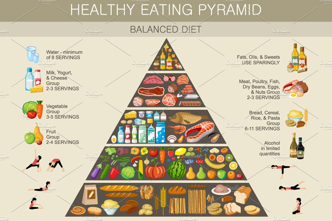 Food pyramid healthy eating infograp ~ Illustrations ...
