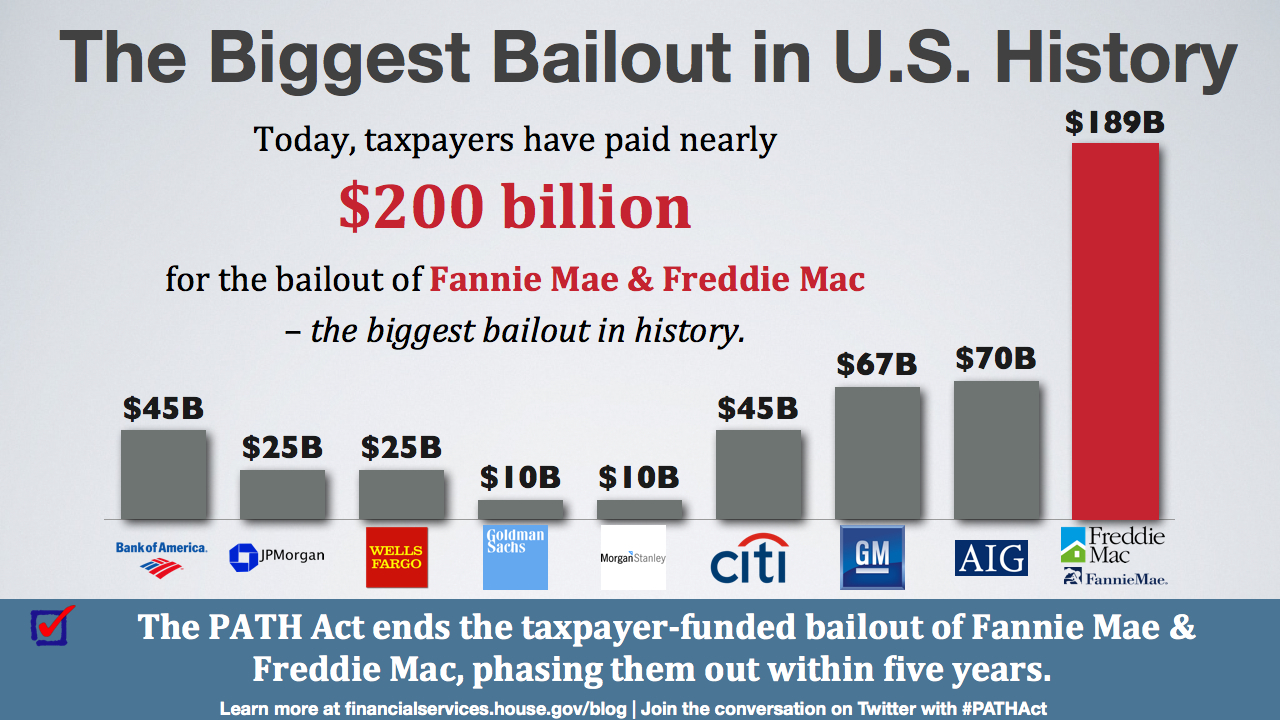 Fannie and Freddie have not 'repaid' taxpayers one thin ...