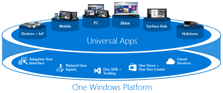 What's a Universal Windows Platform (UWP) app? - UWP apps ...