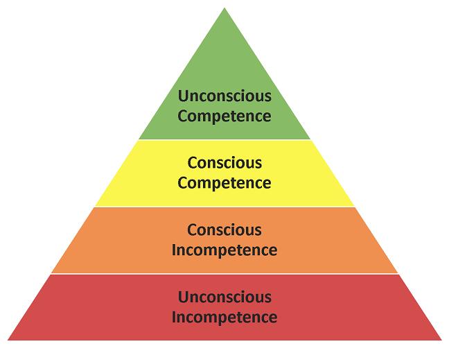 https://external-content.duckduckgo.com/iu/?u=https%3A%2F%2Feffectiviology.com%2Fwp-content%2Fuploads%2FStages-of-learning.png&f=1&nofb=1