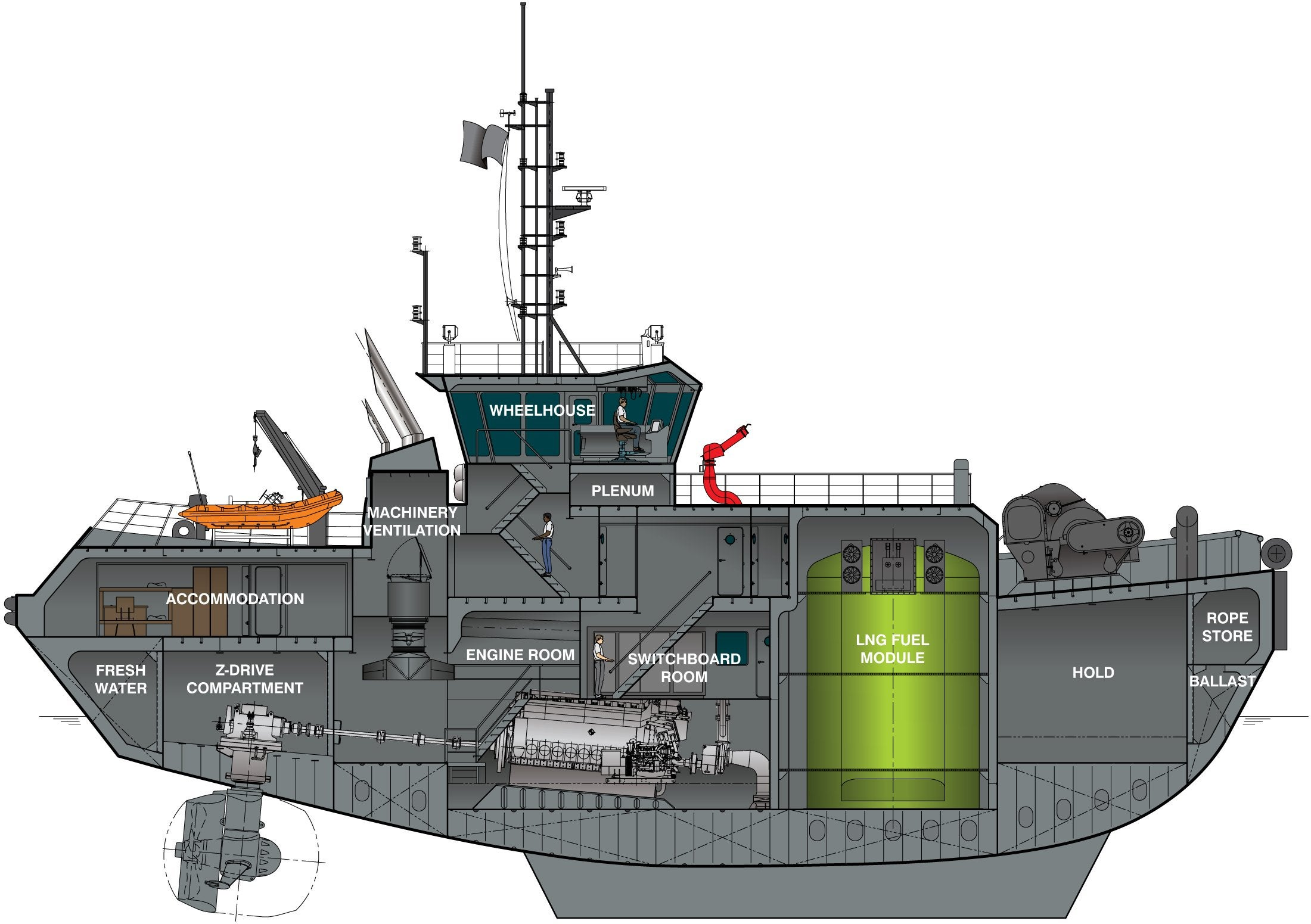 LNG-powered tugboat. [2200×1551] : ThingsCutInHalfPorn