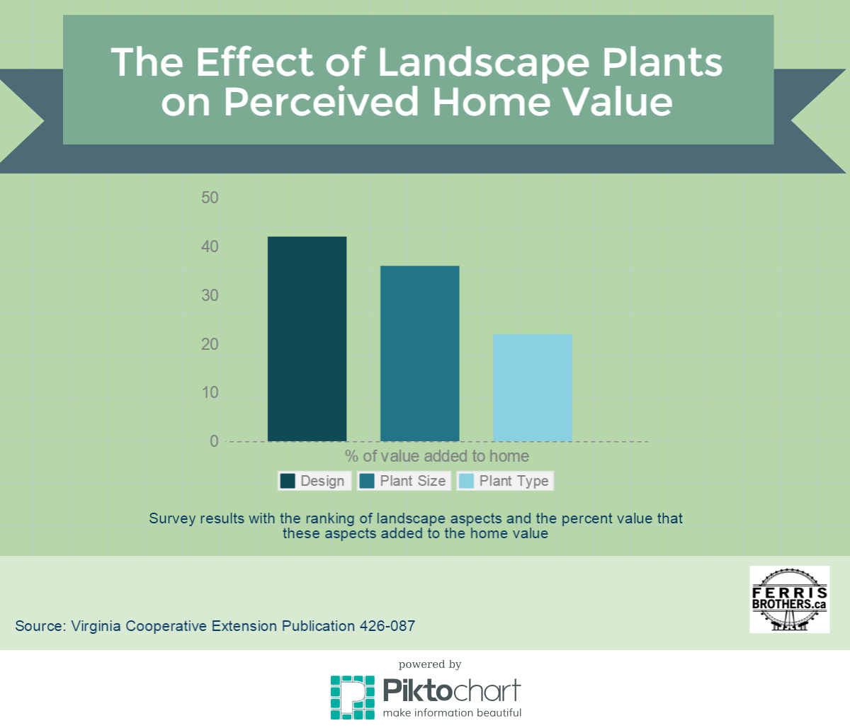 Does Landscaping Increase the Value of Your Home? | What's Moving Durham?