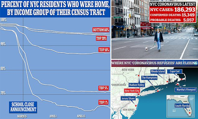Nearly 420,000 of NYC's richest residents have fled the city amid the pandemic with smartphone data showing Upper East Side and West Village populations down by 40 percent…