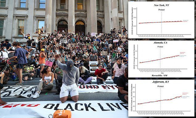 Clown World: Study Finds 'No Evidence' That Protests Caused COVID-19 Resurgence…