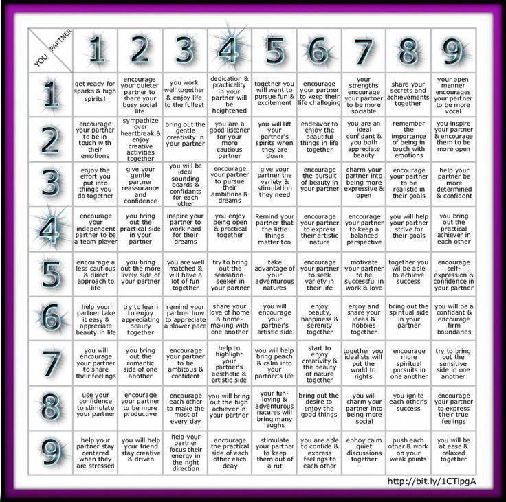 Numerology Based on BirthDay, Birth Date # ...