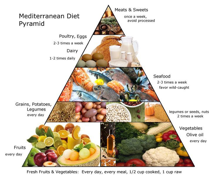 Mediterranean Diet Food Pyramid Guidelines in 2020 ...