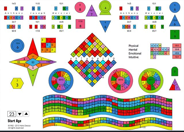 Numerology Chart Lay-out   Numerology, Numerology chart ...
