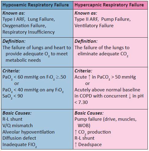 Hypoxemic vs Hypercapnic Respiratory Failure Cheat Sheet ...
