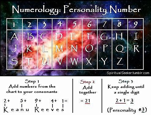 NUMEROLOGY - Personality Number: The first impression ...