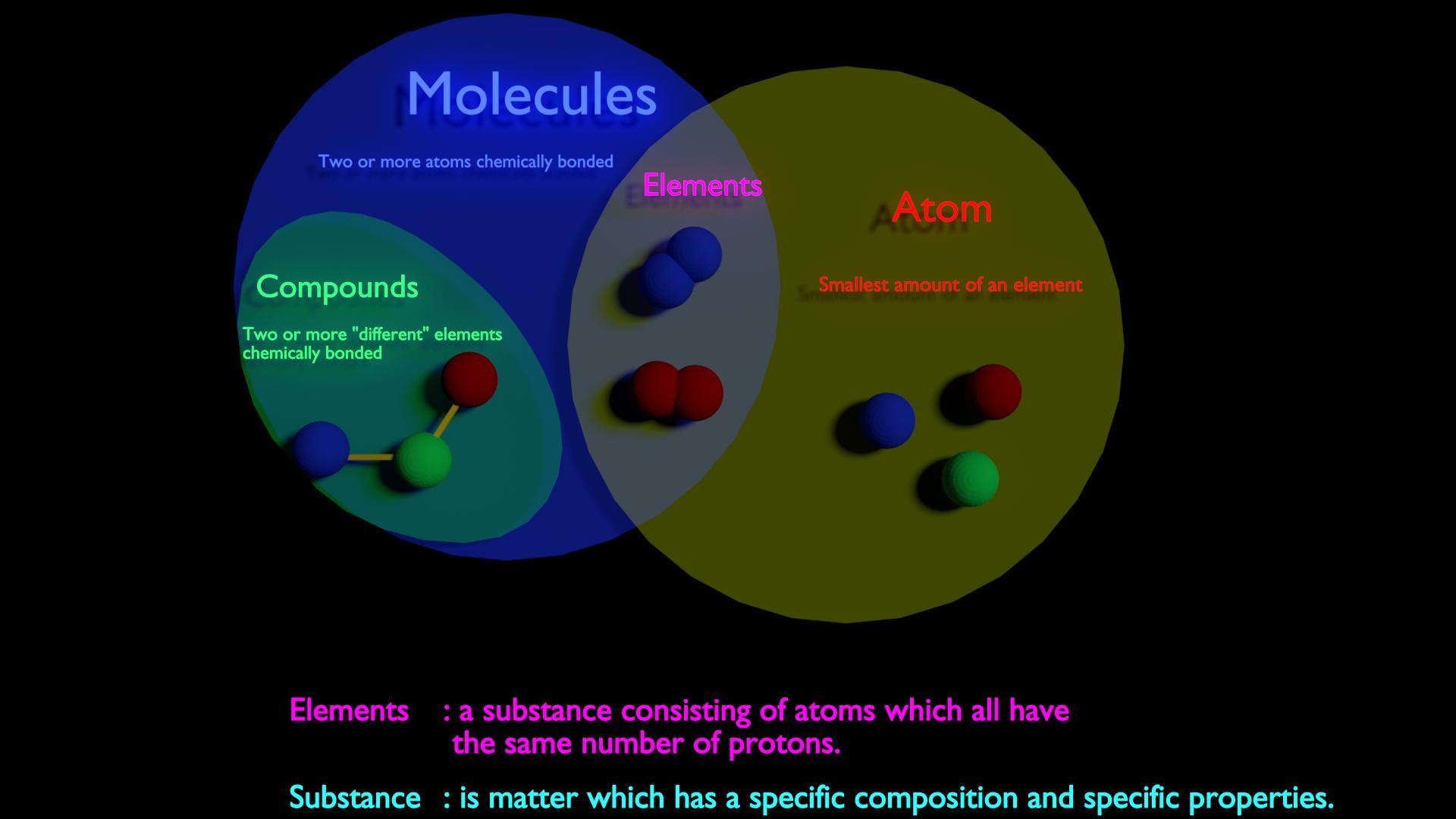 terminology - Visual explanation between Molecule vs ...