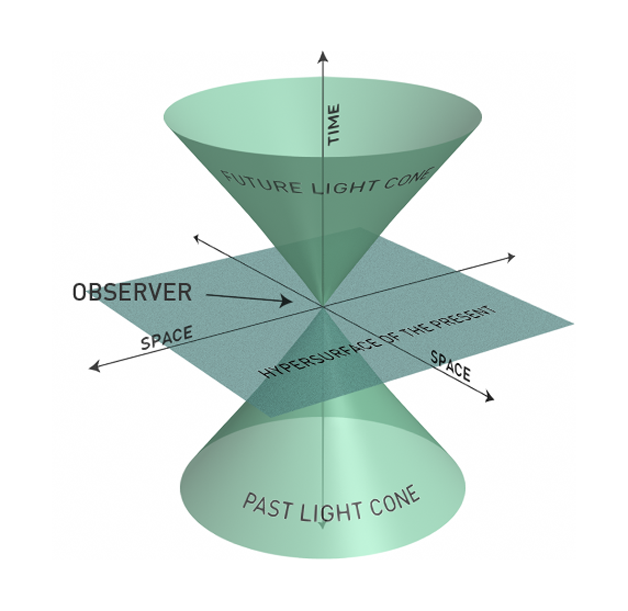 gravity - What is spacetime 'made' of? - Astronomy Stack ...