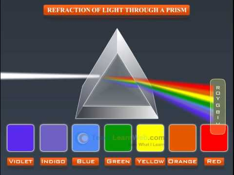 ABC Zoom - Refraction: why glass prisms bend and separa ...