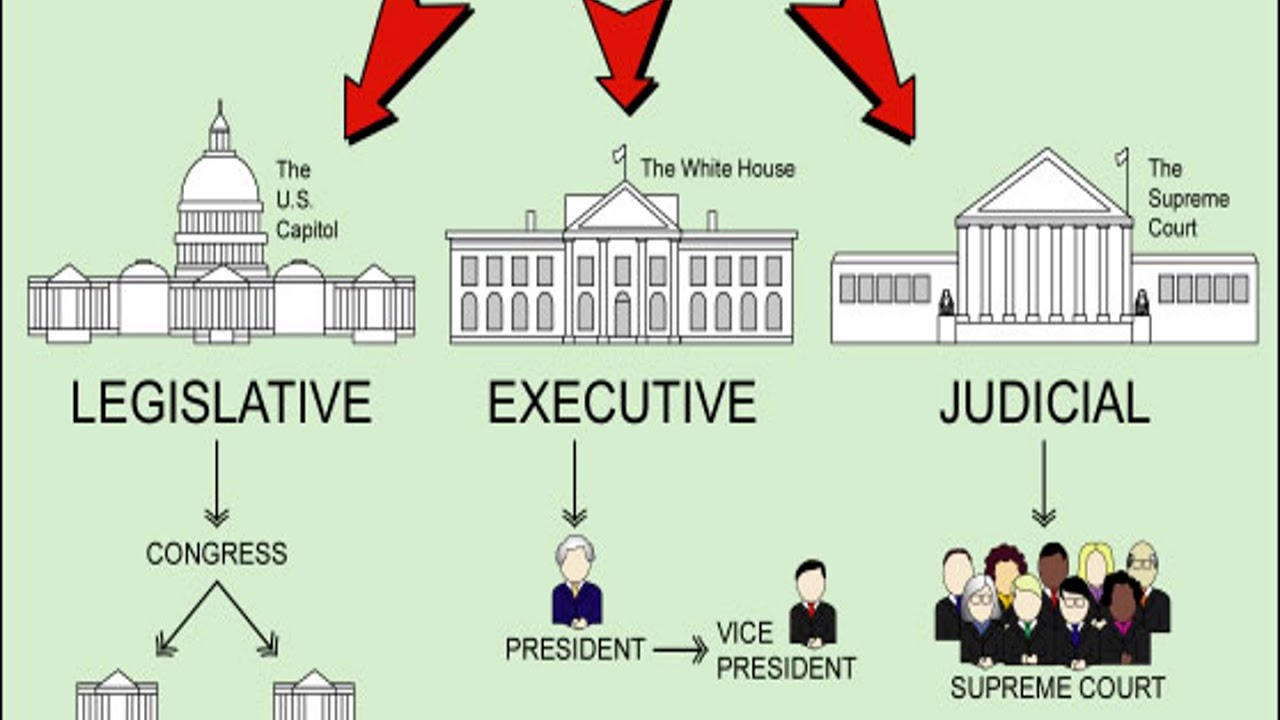 The Legislative Branch Narrated PowerPoint - YouTube