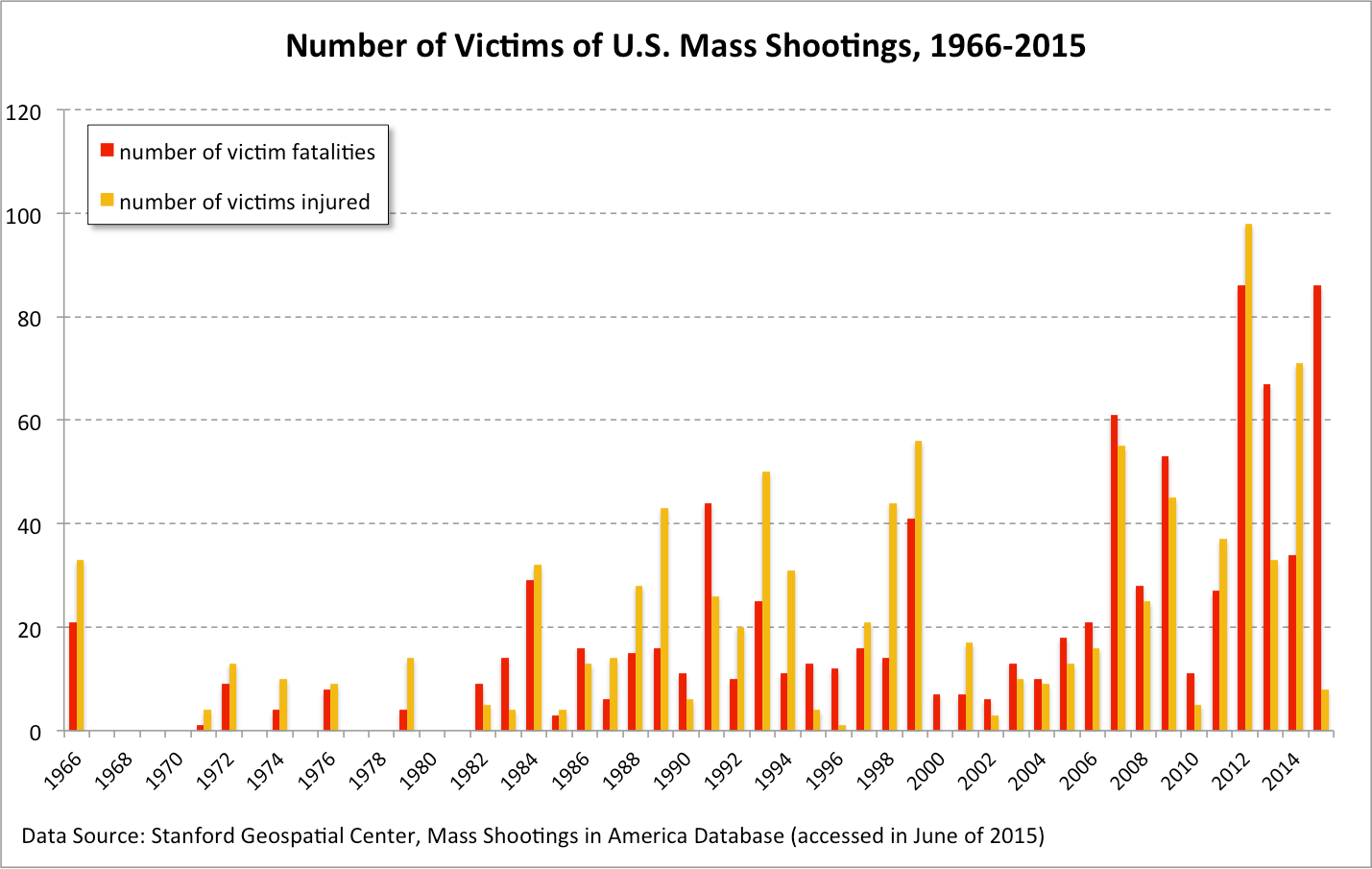 Masculinity and Mass Shootings in the U.S. – Inequality by ...