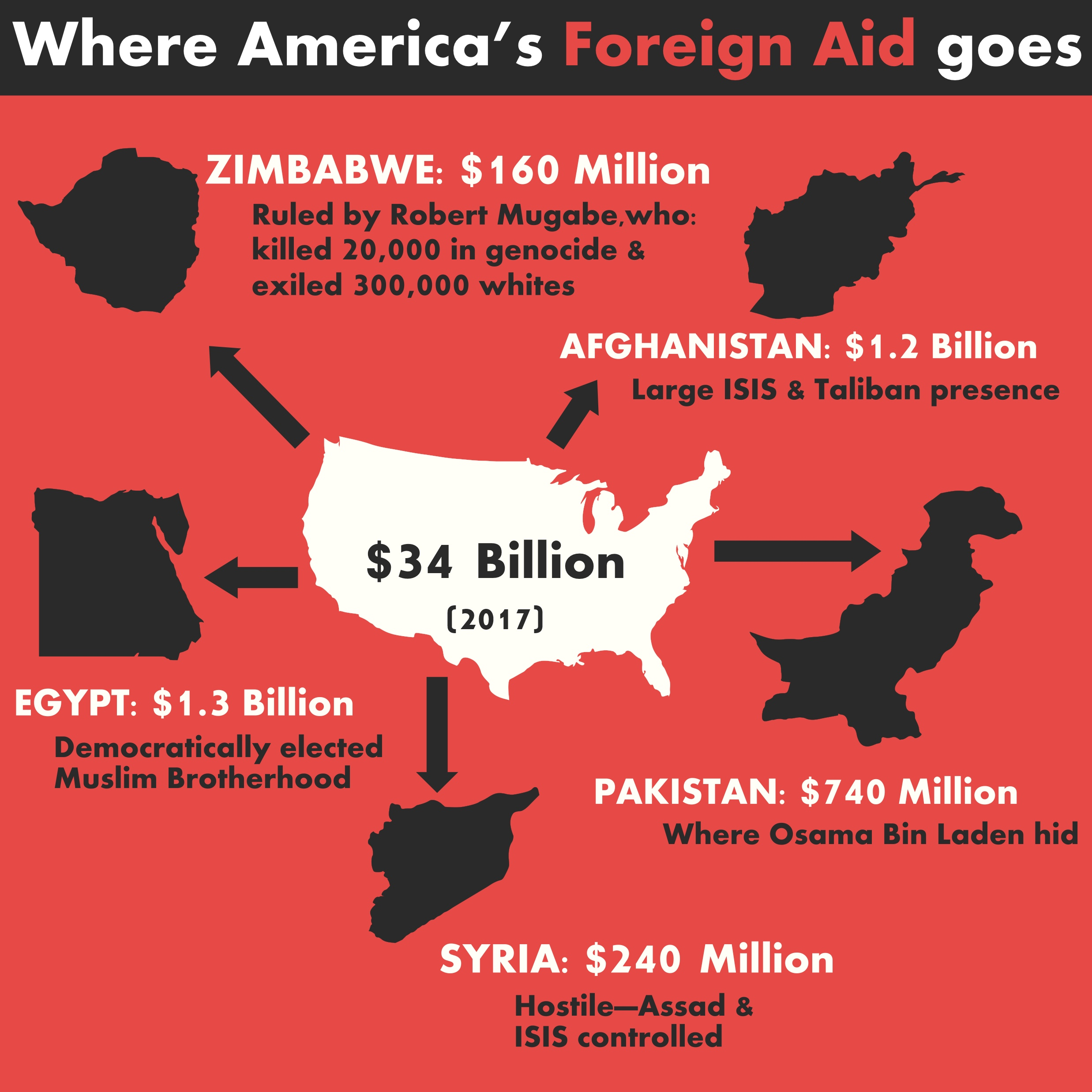 America Gives $190 Billion In Foreign Aid: Meanwhile ...