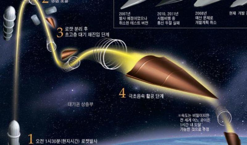 """China Makes """"Technological Breakthrough"""" In Hypersonic Scramjet Ground-Test…"""