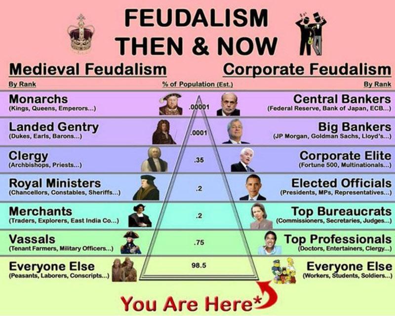 The new feudal era of debt serfdom - ptaka71907