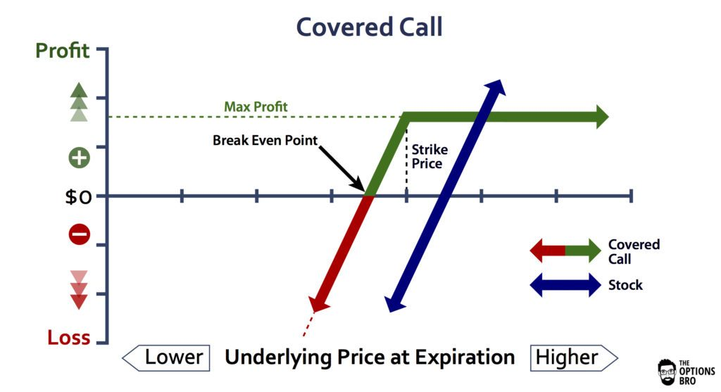 Covered Call Option Strategy Explained | The Options Bro