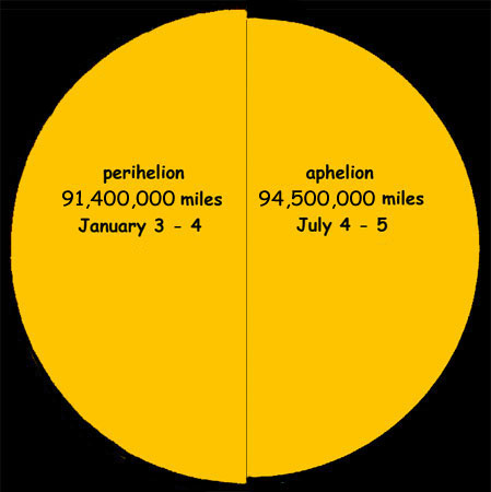 What are Perihelion and Aphelion? - I Love The Universe