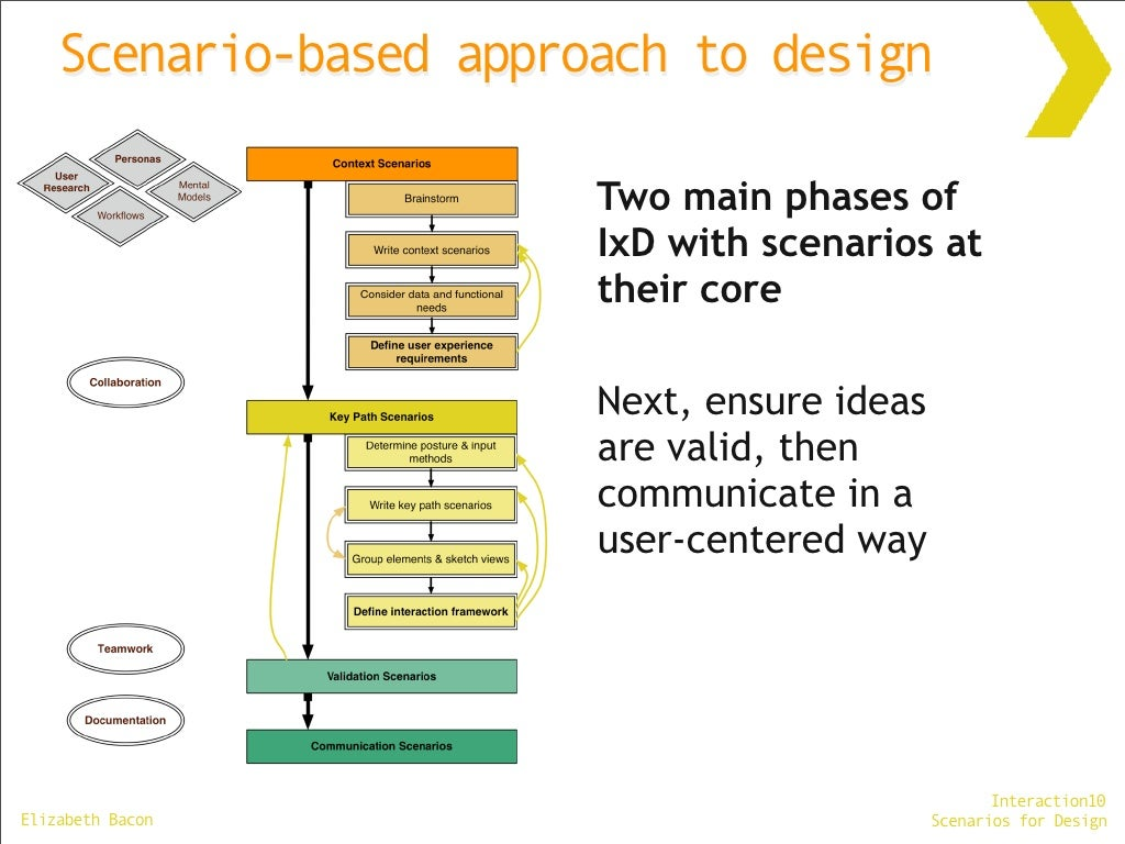 Scenario-based approach to design Two