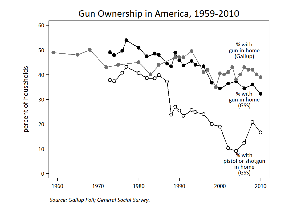 Less Guns, Less Crime- Debunking the Self-Defense Myth ...