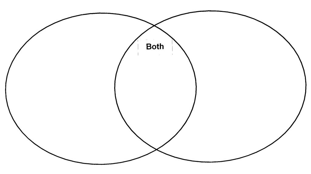 Themes Chart & Venn Diagrams | Literature Discovery
