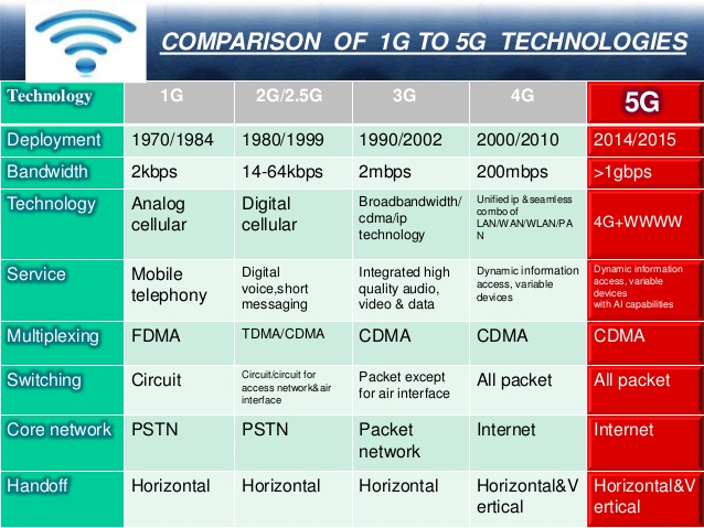 5G and its threats and dangers
