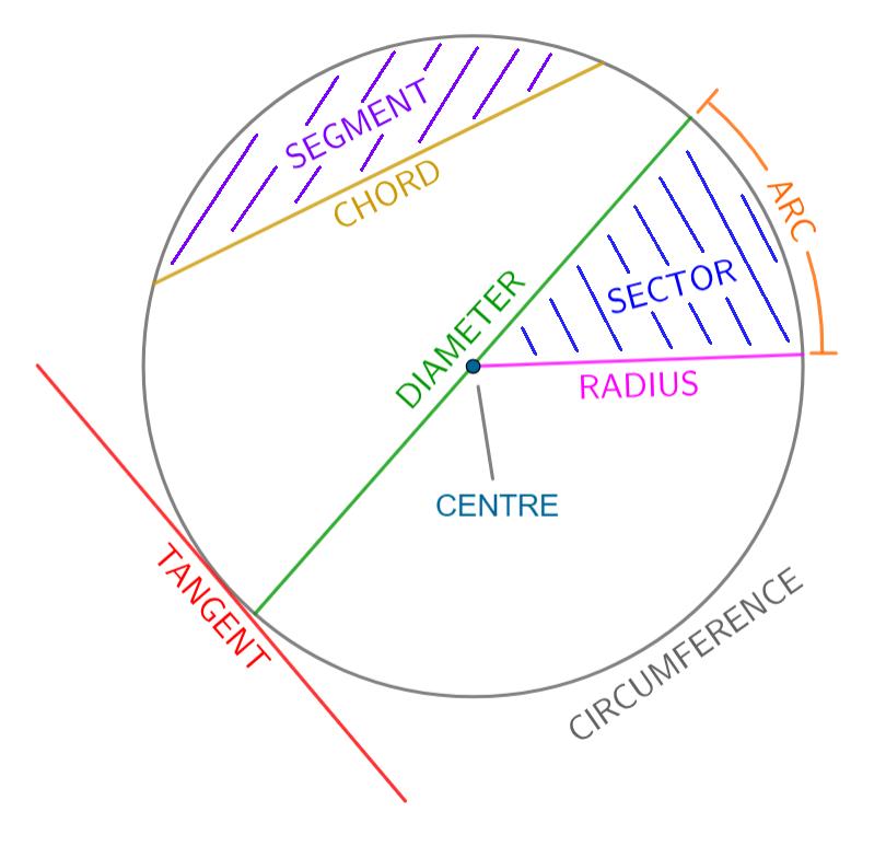 Areas of Circles and Circle Segments   Maths Made Easy