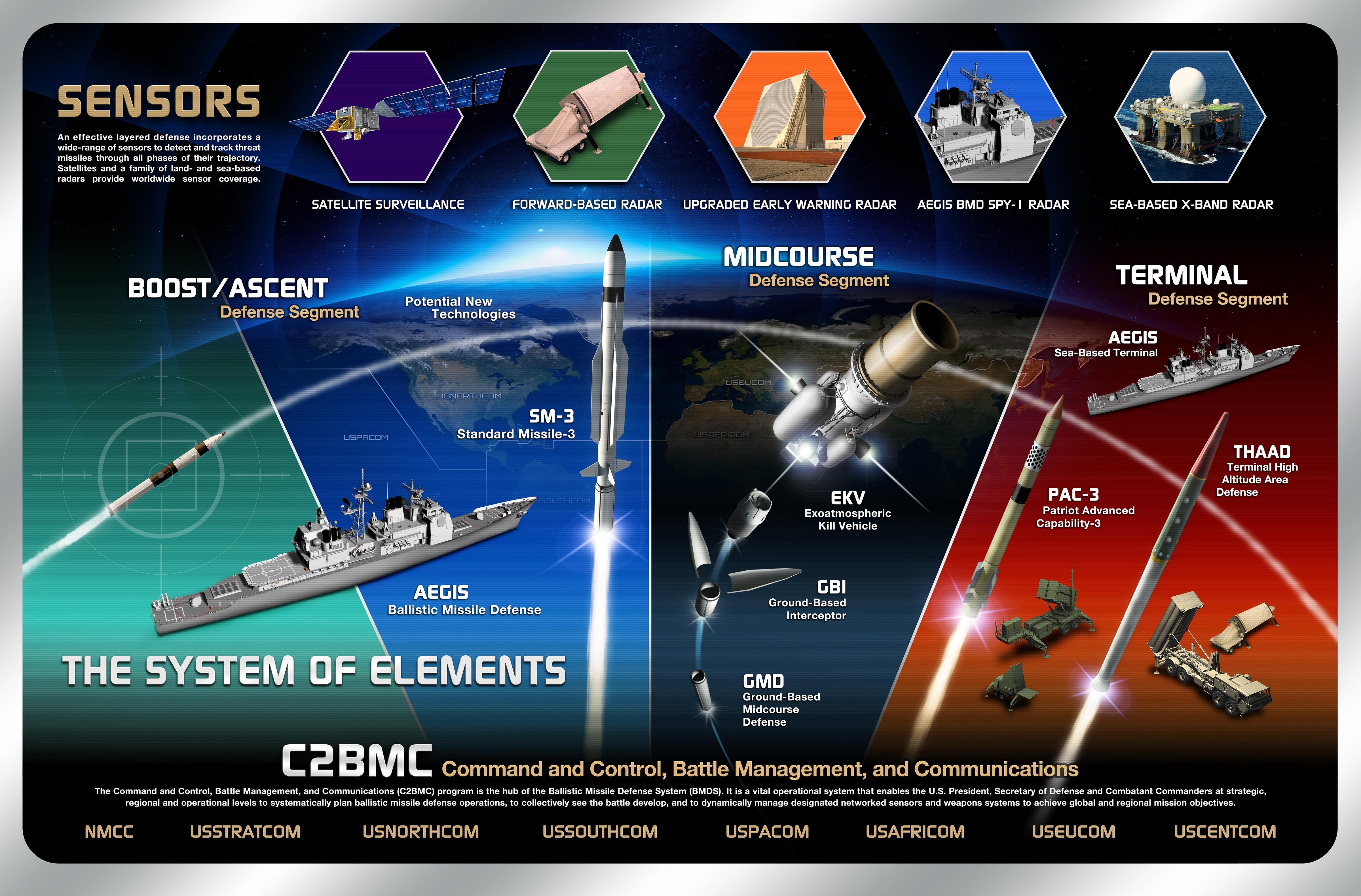 Missile Defense Agency Budget Addresses Escalating North ...