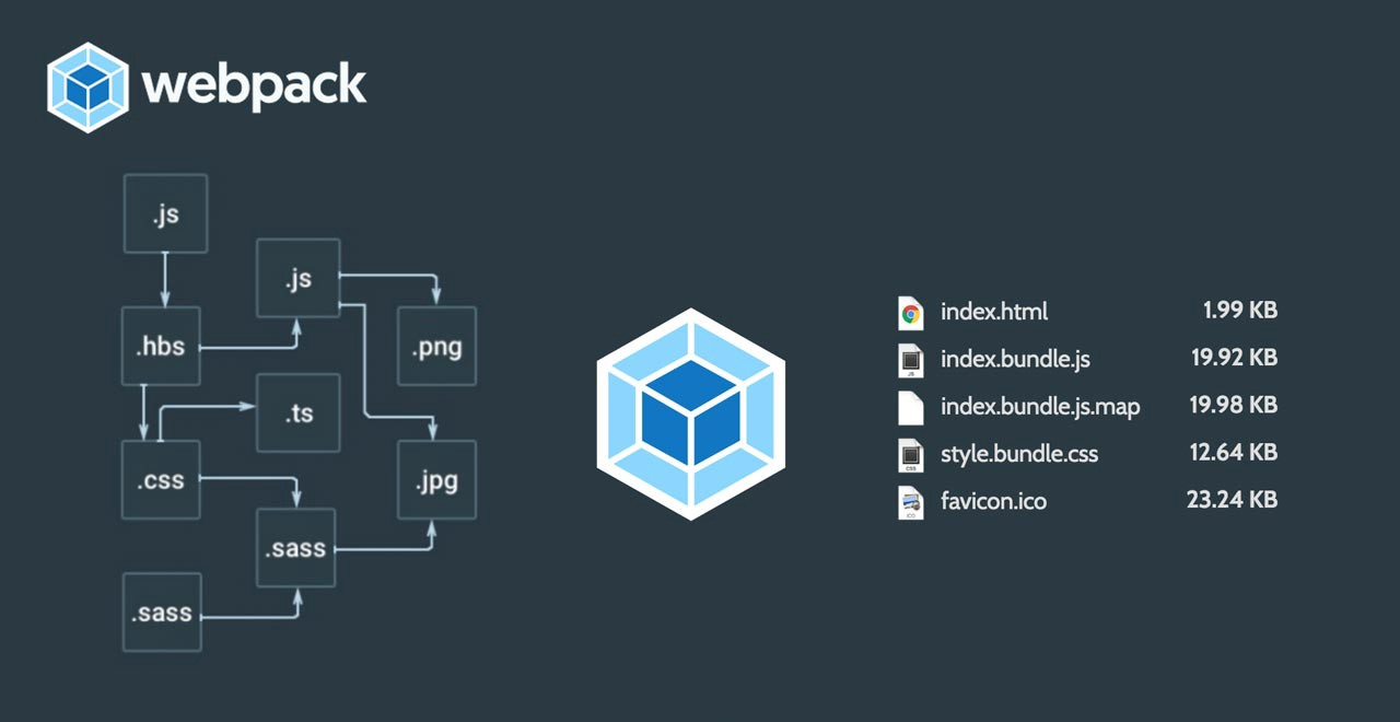 Diagram showing the process as to what webpack does.