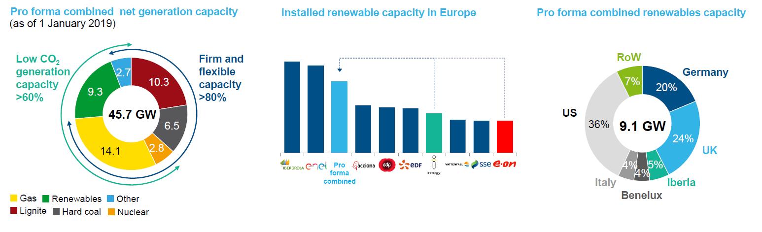 RWE, největší evropský znečišťovatel, vsadí v ...
