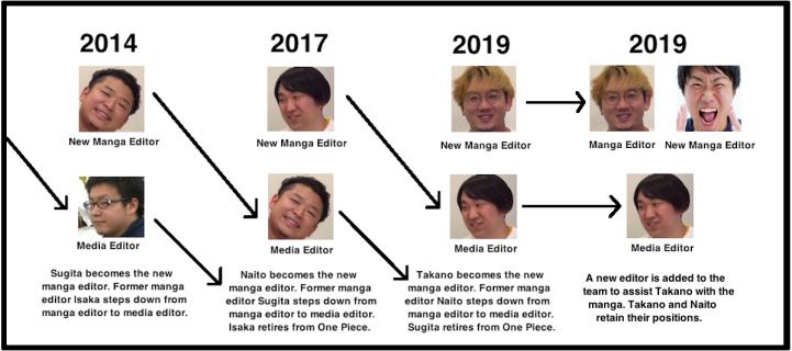 Eiichiro Oda gets another editor, Iwasaki for One Piece
