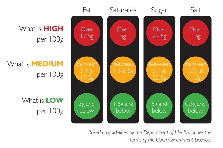Is the food traffic light labelling system useful? | Patient