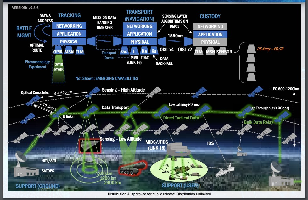 New Satellites Will Be a Big Step in the Pentagon's Plan to Link Everything…